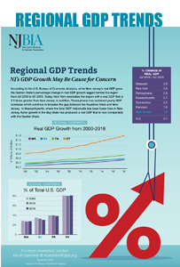 Regional GDP