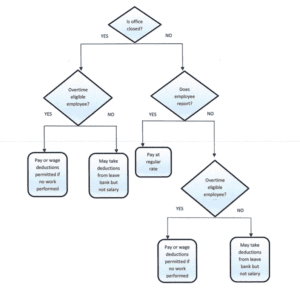Paid Leave Flow Chart