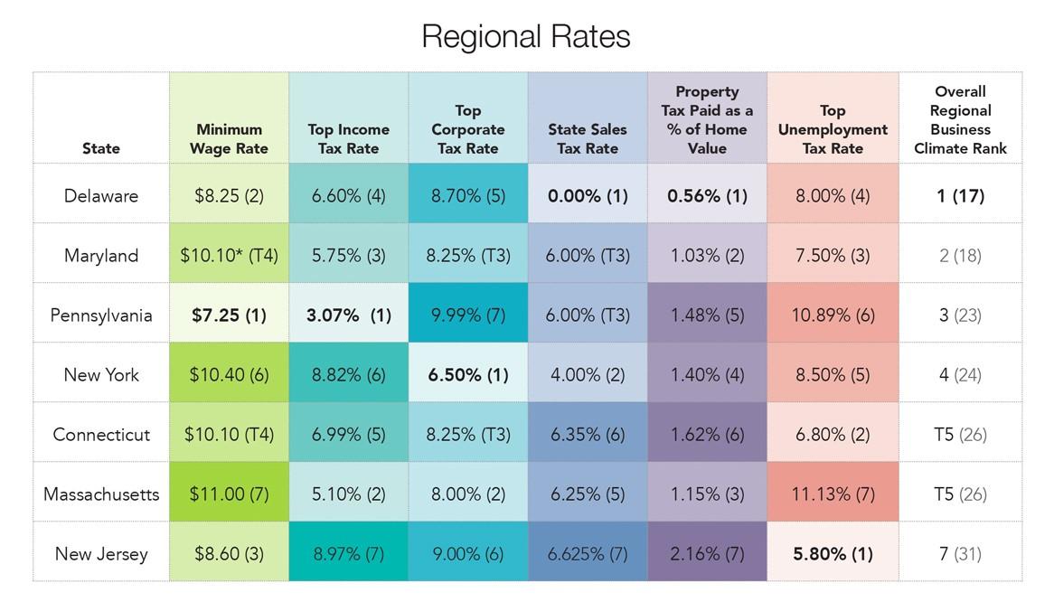njbia analysis nj challenged  regional business 1166 x 676 · jpeg