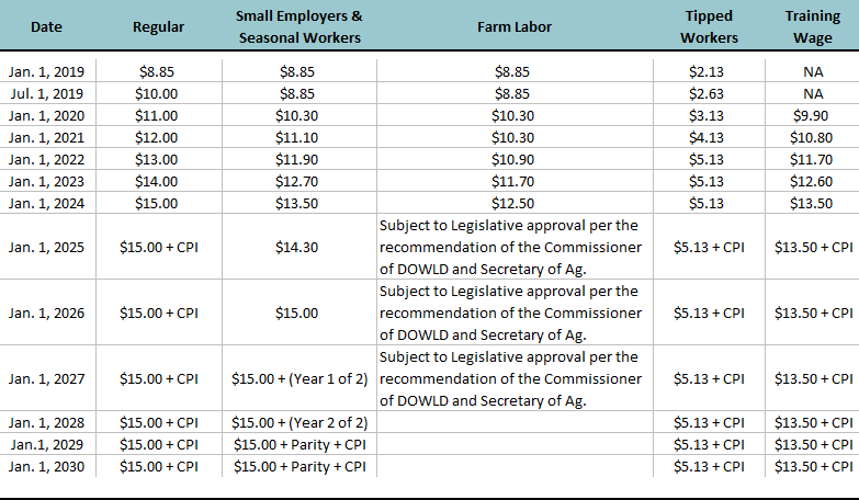 New Jersey Minimum Wage 2020.Minimum Wage Law