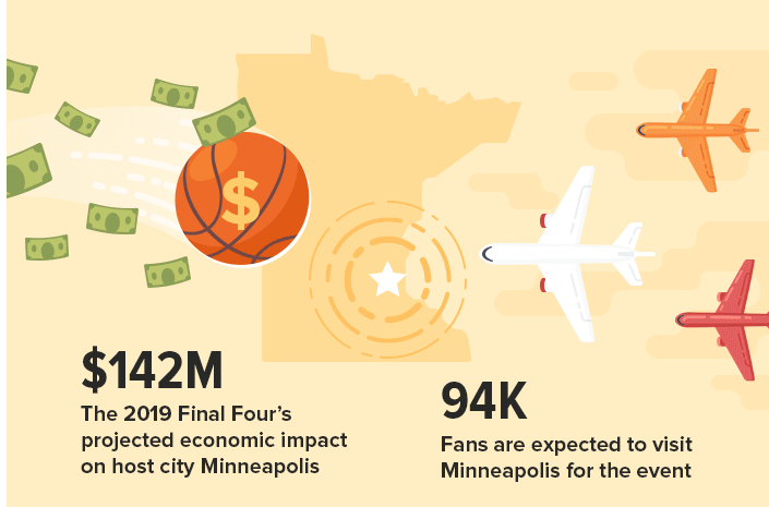 Screenshot of WalletHub info graphic showing animation of a basketball with a dollar sign, greenbacks, airplanes and the state of Minnesota.