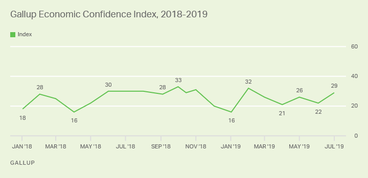 Chart showing economic confidence over year and a half.