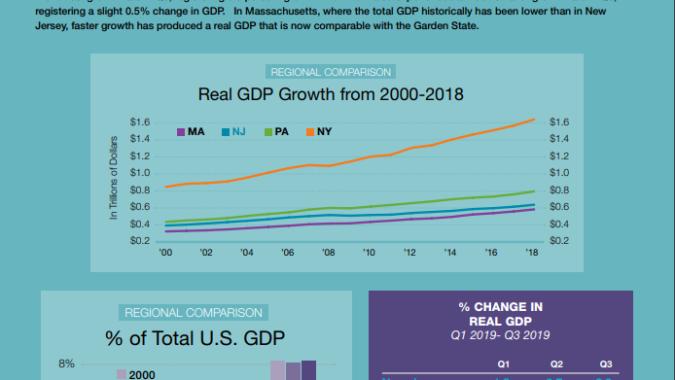 Image of NJBIA's infographic on 3rd Quarter GDP growth.