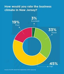 Pie chart showing views of NJ business climate: 45% say its fair, 19% poor, 33% good; 3% excellent