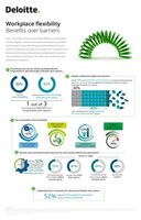 Infographic summarizing the results of the Deloitte survey