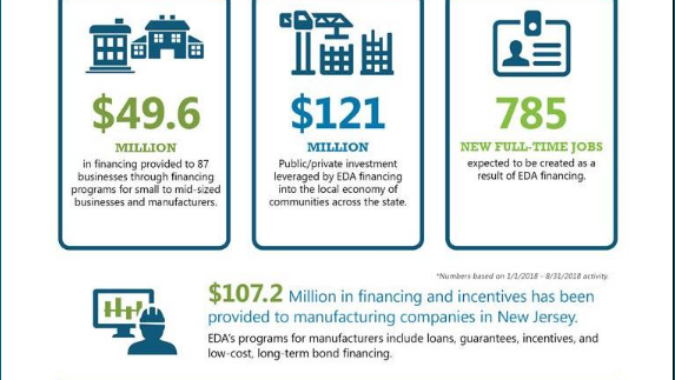 EDA info graphic