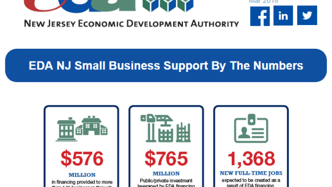 EDA infograph on small business assistance