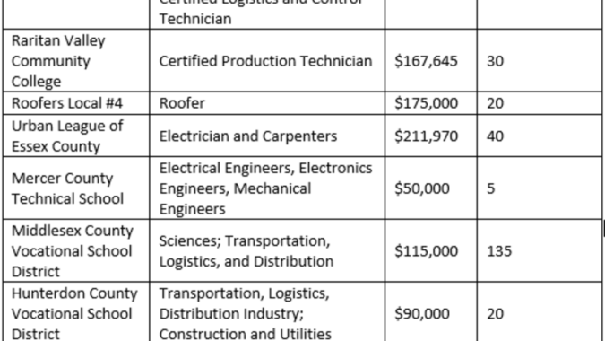Chart listing grant recipients and amounts