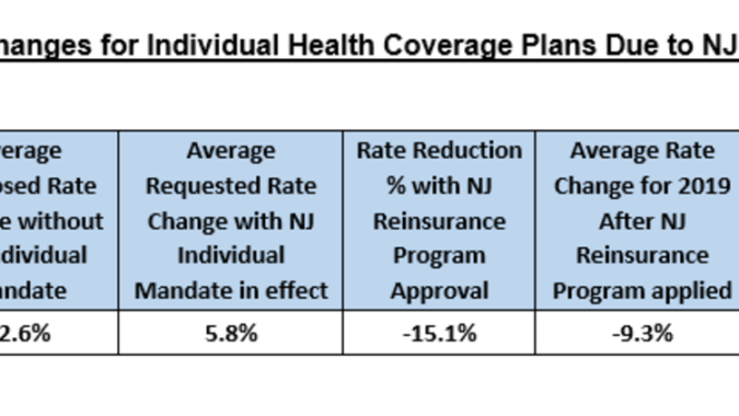 Chart of Individual Healthcare plan cost decreases.