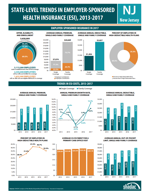 Info graphic of New Jersey health insurance data