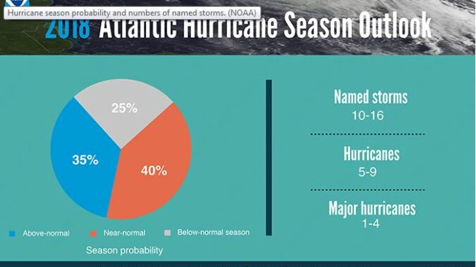 NOOA image showing number of predicted hurricanes
