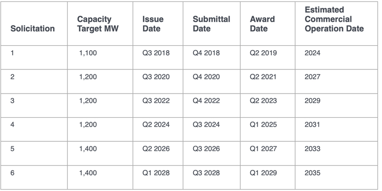OSW-Solicitation-Schedule