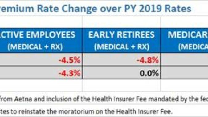 Chart of premium rates