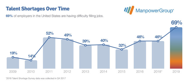 Talent shortages in the U.S. have more than tripled in a decade with 69% of employers struggling to fill positions up from just 14% in 2010, according to a new ManpowerGroup survey.