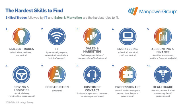 As organizations across all sectors transform, the top ten hardest to fill roles in the U.S. are changing fast with five new entries this year - IT, engineering, accounting and finance, construction and customer support professionals, according to a new ManpowerGroup survey.